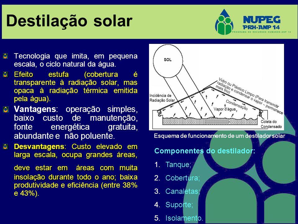 Destilação solar Tecnologia que imita, em pequena escala, o ciclo natural da água. Efeito estufa ( Efeito estufa (cobertura é transparente à radiação