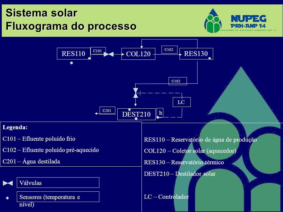 Sistema solar Fluxograma do processo COL120 C101 RES130 DEST210 C102 Legenda: C101 – Efluente poluído frio C102 – Efluente poluído pré-aquecido C201 –