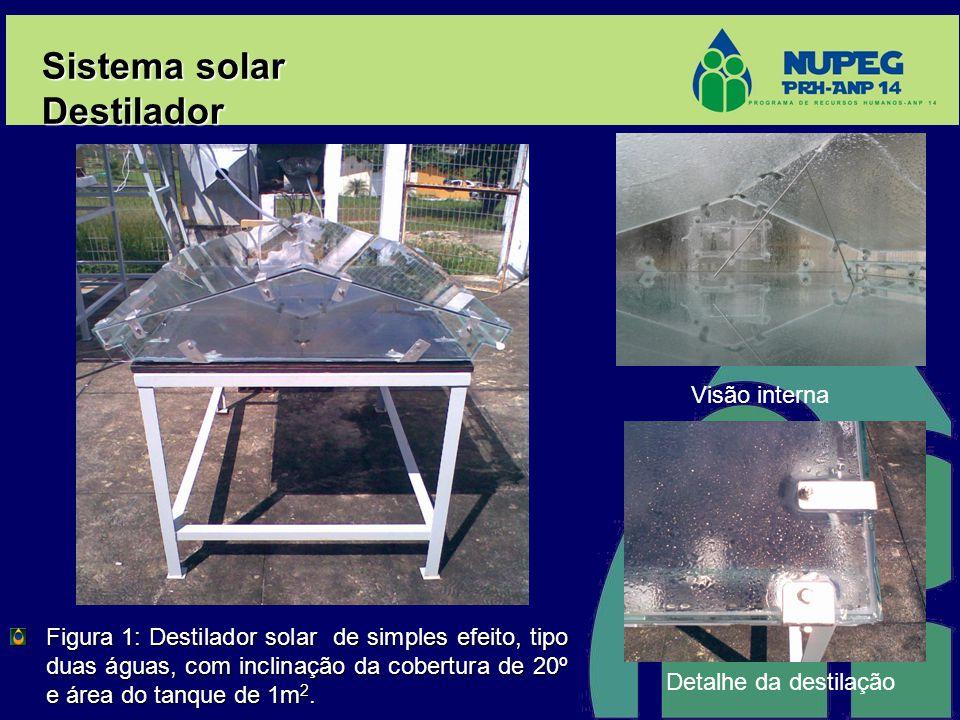 Figura 1: Destilador solar de simples efeito, tipo duas águas, com inclinação da cobertura de 20º e área do tanque de 1m 2. Sistema solar Destilador V