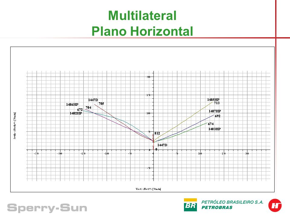 Multilateral Plano Horizontal