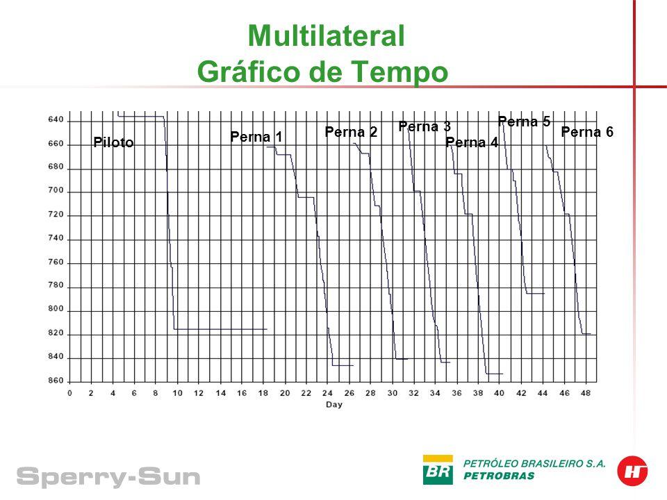 Multilateral Time Breakdown Perna 1 Perna 2 Perna 3 Perna 4 Perna 5 Perna 6