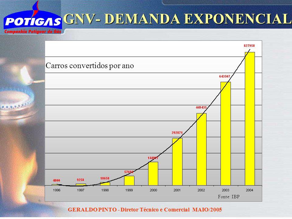 GERALDO PINTO - Diretor Técnico e Comercial MAIO/2005 GNV- DEMANDA EXPONENCIAL Carros convertidos por ano Fonte: IBP