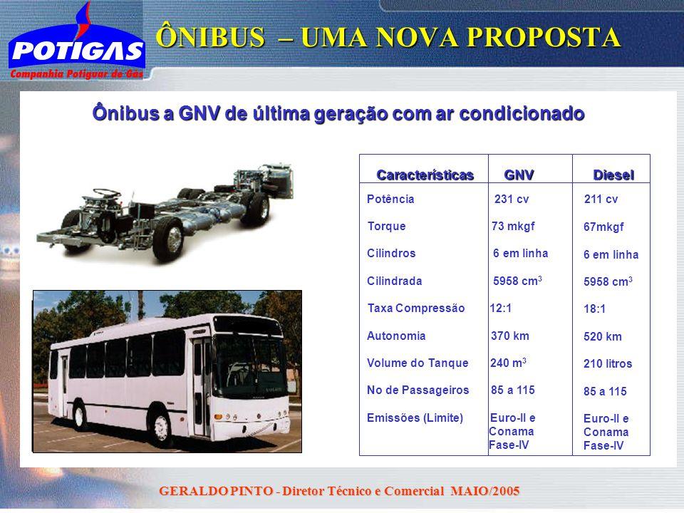 GERALDO PINTO - Diretor Técnico e Comercial MAIO/2005 ÔNIBUS – UMA NOVA PROPOSTA Diesel Potência 231 cv Torque 73 mkgf Cilindros 6 em linha Cilindrada
