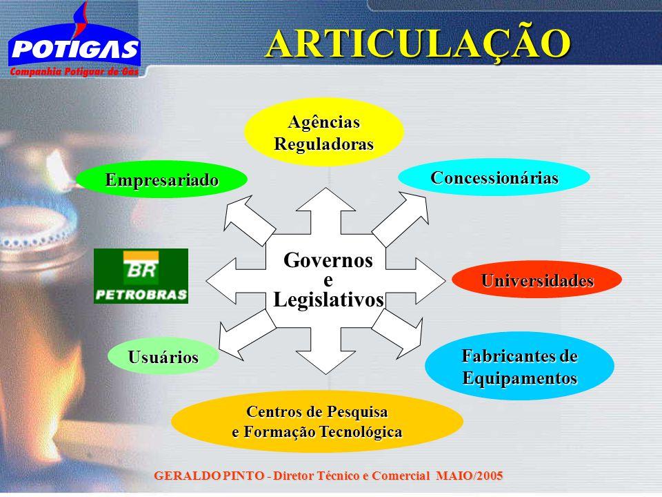 GERALDO PINTO - Diretor Técnico e Comercial MAIO/2005ARTICULAÇÃOGovernoseLegislativos Concessionárias Universidades Centros de Pesquisa e Formação Tec