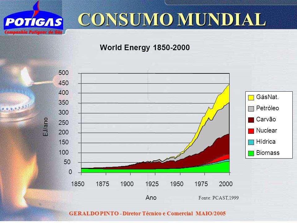 GERALDO PINTO - Diretor Técnico e Comercial MAIO/2005 CONSUMO MUNDIAL World Energy 1850-2000 0 50 100 150 200 250 300 350 400 450 500 1850187519001925