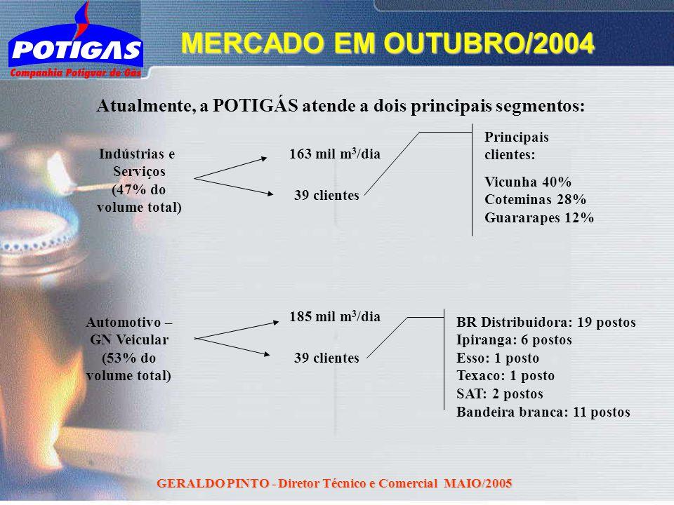 GERALDO PINTO - Diretor Técnico e Comercial MAIO/2005 Atualmente, a POTIGÁS atende a dois principais segmentos: Indústrias e Serviços (47% do volume t