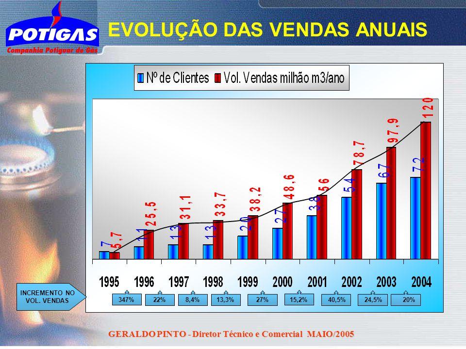 GERALDO PINTO - Diretor Técnico e Comercial MAIO/2005 INCREMENTO NO VOL. VENDAS 347% 22%8,4%13,3%27% 15,2% 40,5%24,5% EVOLUÇÃO DAS VENDAS ANUAIS 20%
