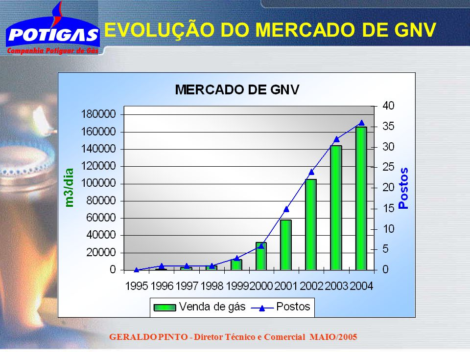 GERALDO PINTO - Diretor Técnico e Comercial MAIO/2005 EVOLUÇÃO DO MERCADO DE GNV