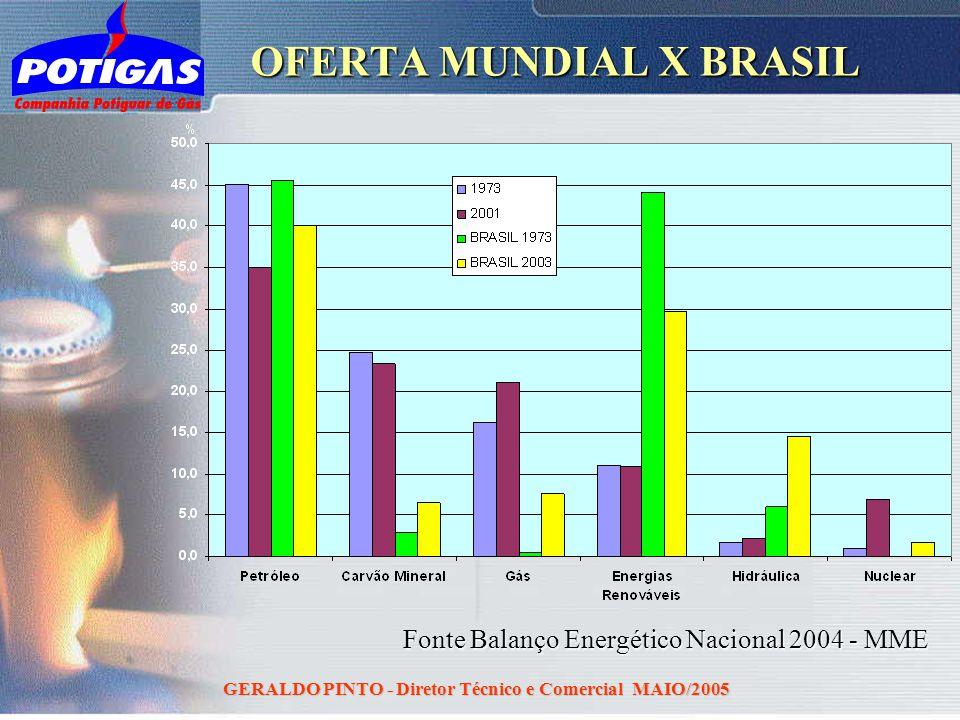 GERALDO PINTO - Diretor Técnico e Comercial MAIO/2005 OFERTA MUNDIAL X BRASIL Fonte Balanço Energético Nacional 2004 - MME