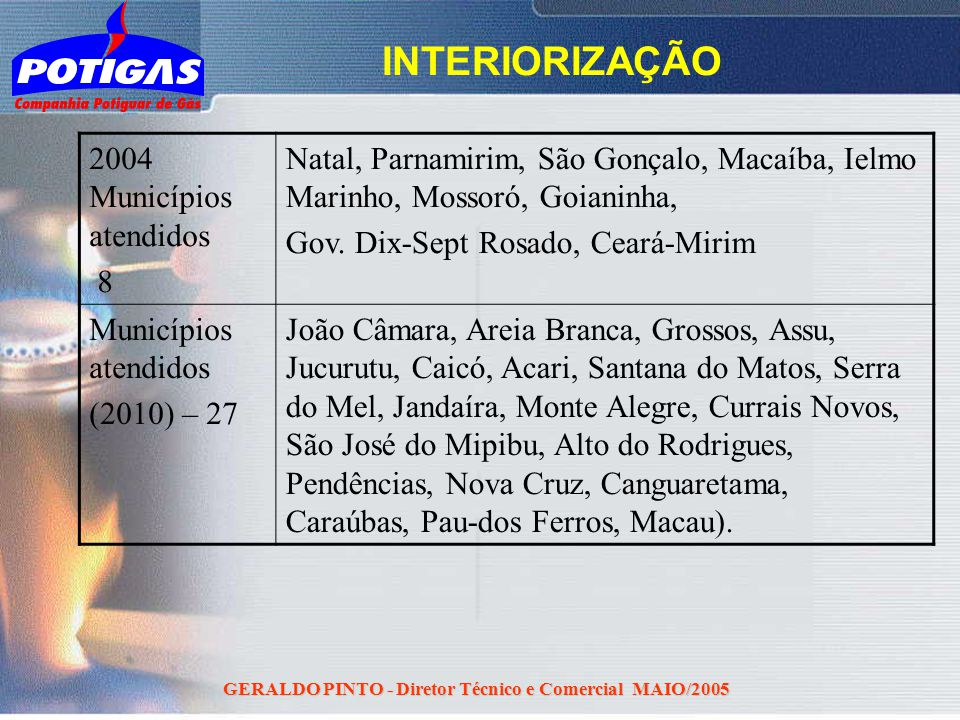 GERALDO PINTO - Diretor Técnico e Comercial MAIO/2005 INTERIORIZAÇÃO 2004 Municípios atendidos 8 Natal, Parnamirim, São Gonçalo, Macaíba, Ielmo Marinh