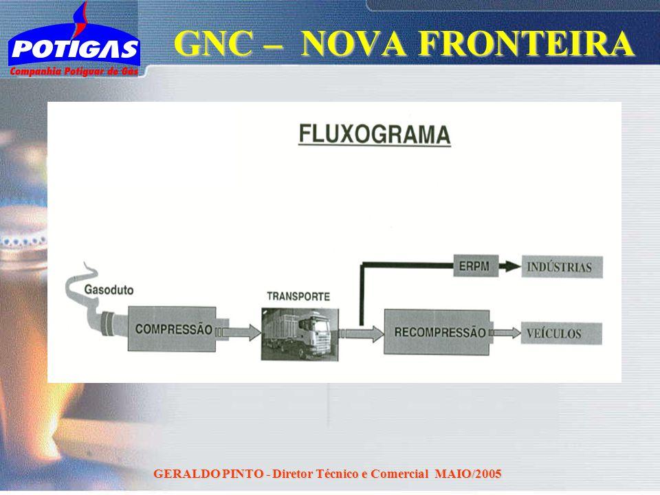 GERALDO PINTO - Diretor Técnico e Comercial MAIO/2005 GNC – NOVA FRONTEIRA