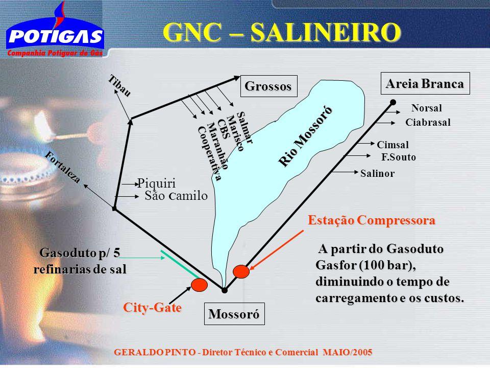 GERALDO PINTO - Diretor Técnico e Comercial MAIO/2005 Mossoró Areia Branca Norsal Salinor F.Souto Cimsal Ciabrasal Grossos Estação Compressora Gasodut