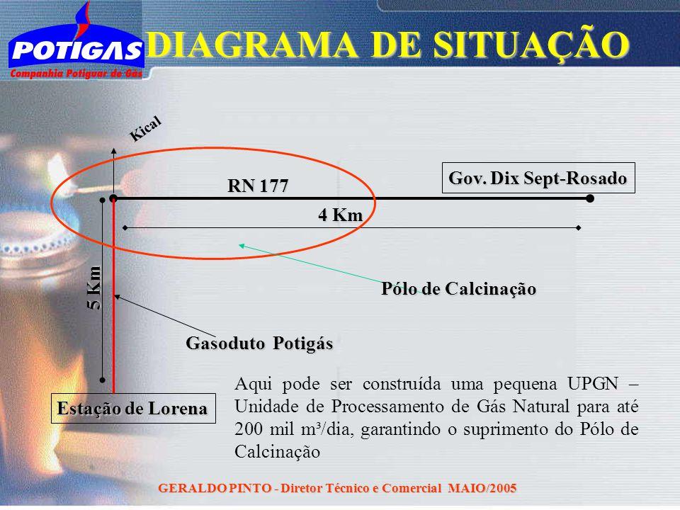 GERALDO PINTO - Diretor Técnico e Comercial MAIO/2005 DIAGRAMA DE SITUAÇÃO Estação de Lorena Gov. Dix Sept-Rosado Kical Gasoduto Potigás RN 177 4 Km 5