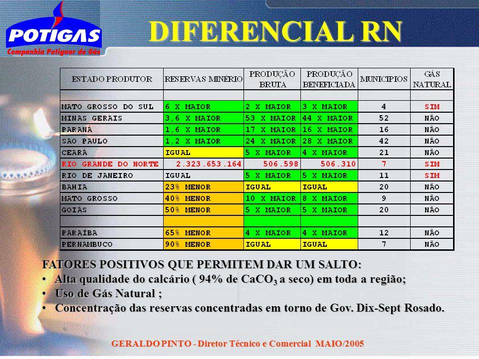 GERALDO PINTO - Diretor Técnico e Comercial MAIO/2005 DIFERENCIAL RN FATORES POSITIVOS QUE PERMITEM DAR UM SALTO: Alta qualidade do calcário ( 94% de