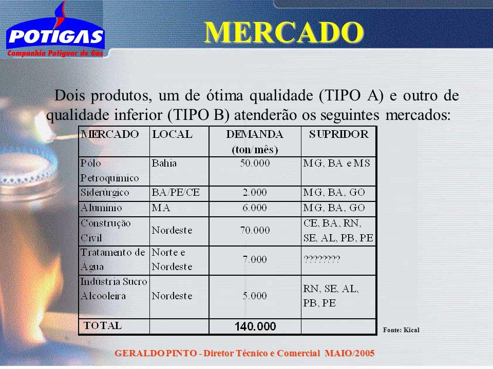 GERALDO PINTO - Diretor Técnico e Comercial MAIO/2005 Dois produtos, um de ótima qualidade (TIPO A) e outro de qualidade inferior (TIPO B) atenderão o