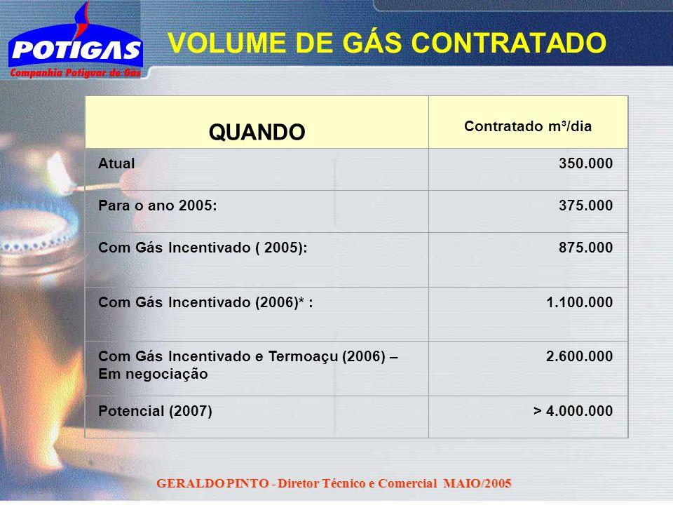 GERALDO PINTO - Diretor Técnico e Comercial MAIO/2005 QUANDO ³ Contratado m³/dia Atual350.000 Para o ano 2005:375.000 Com Gás Incentivado ( 2005):875.