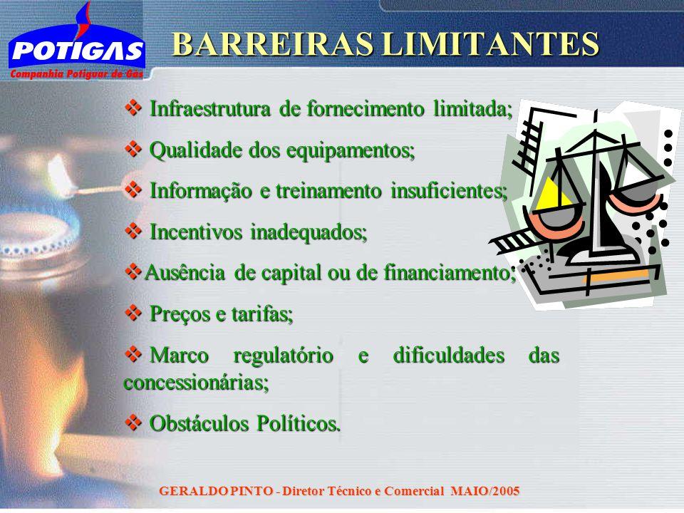 GERALDO PINTO - Diretor Técnico e Comercial MAIO/2005 BARREIRAS LIMITANTES Infraestrutura de fornecimento limitada; Infraestrutura de fornecimento lim