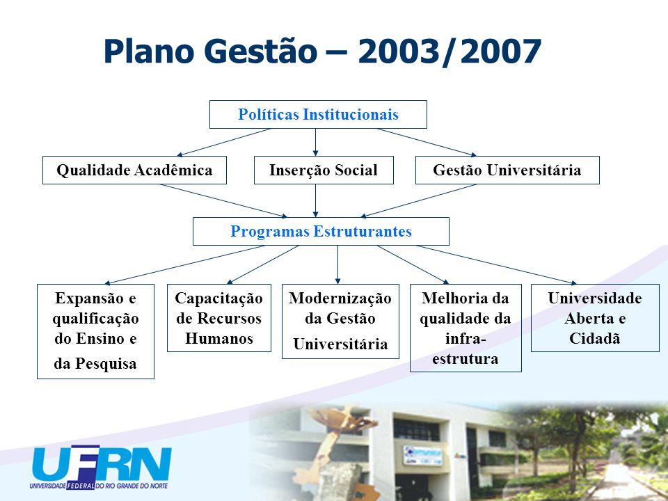 Políticas Institucionais Qualidade AcadêmicaInserção SocialGestão Universitária Programas Estruturantes Expansão e qualificação do Ensino e da Pesquis