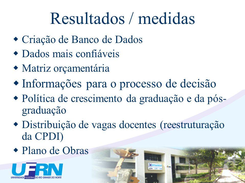 Resultados / medidas Criação de Banco de Dados Dados mais confiáveis Matriz orçamentária Informações para o processo de decisão Política de cresciment