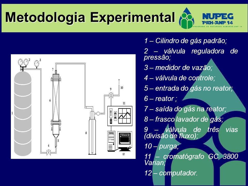 Metodologia Experimental 1 – Cilindro de gás padrão; 2 – válvula reguladora de pressão; 3 – medidor de vazão; 4 – válvula de controle; 5 – entrada do