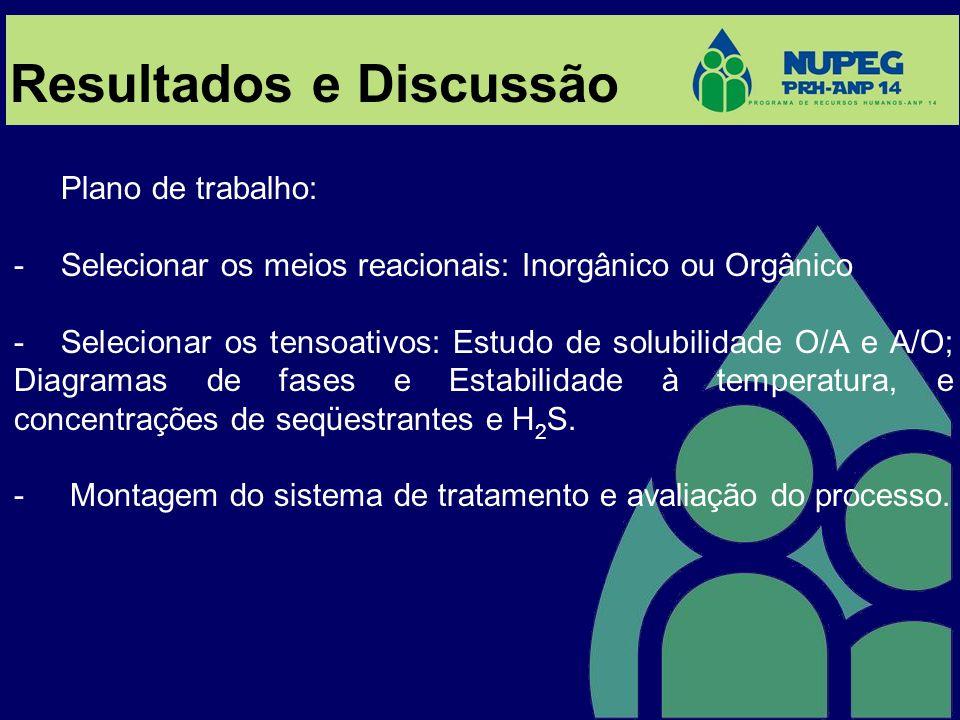 Plano de trabalho: -Selecionar os meios reacionais: Inorgânico ou Orgânico -Selecionar os tensoativos: Estudo de solubilidade O/A e A/O; Diagramas de