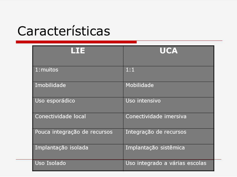 Características LIEUCA 1:muitos1:1 ImobilidadeMobilidade Uso esporádicoUso intensivo Conectividade localConectividade imersiva Pouca integração de recursosIntegração de recursos Implantação isoladaImplantação sistêmica Uso IsoladoUso integrado a várias escolas