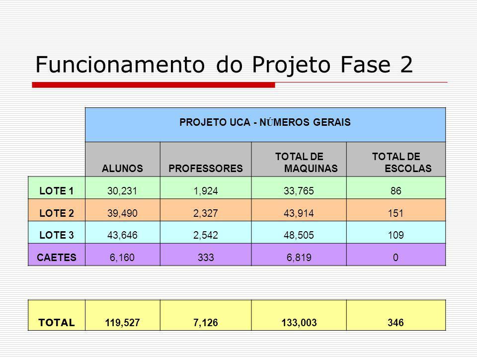 Funcionamento do Projeto Fase 2 PROJETO UCA - N Ú MEROS GERAIS ALUNOSPROFESSORES TOTAL DE MAQUINAS TOTAL DE ESCOLAS LOTE 130,2311,92433,76586 LOTE 239,4902,32743,914151 LOTE 343,6462,54248,505109 CAETES6,1603336,8190 TOTAL 119,5277,126133,003346