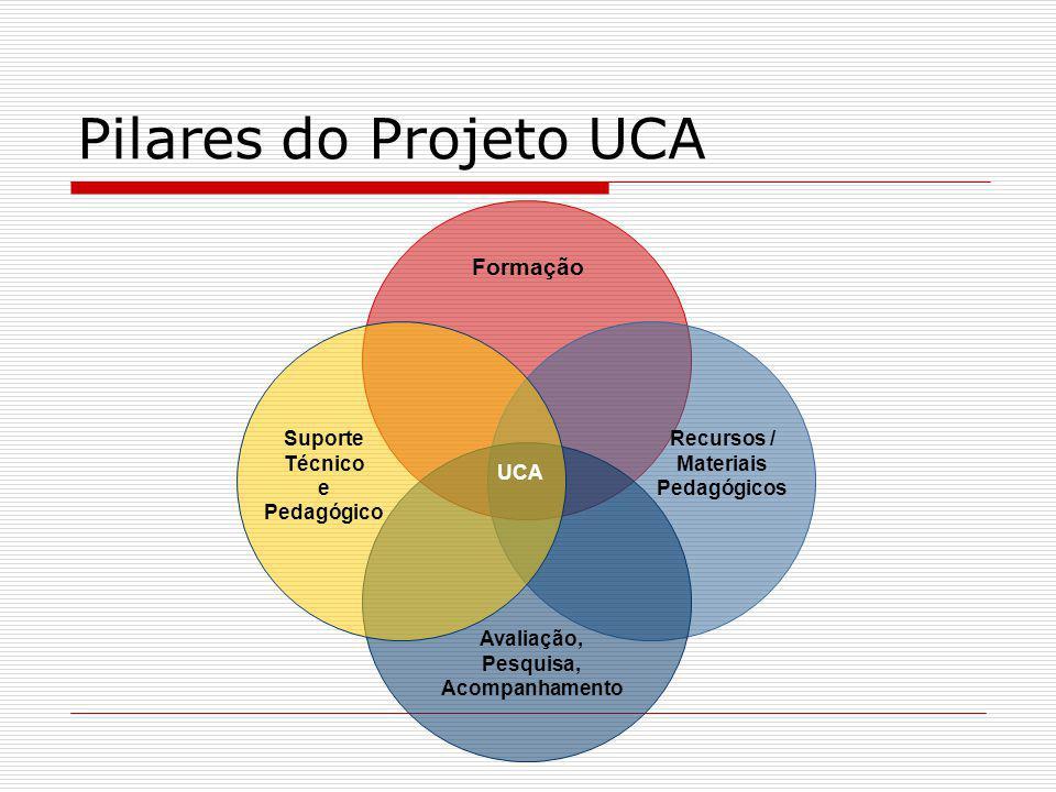 Pilares do Projeto UCA Suporte Técnico e Pedagógico Formação Recursos / Materiais Pedagógicos Avaliação, Pesquisa, Acompanhamento UCA