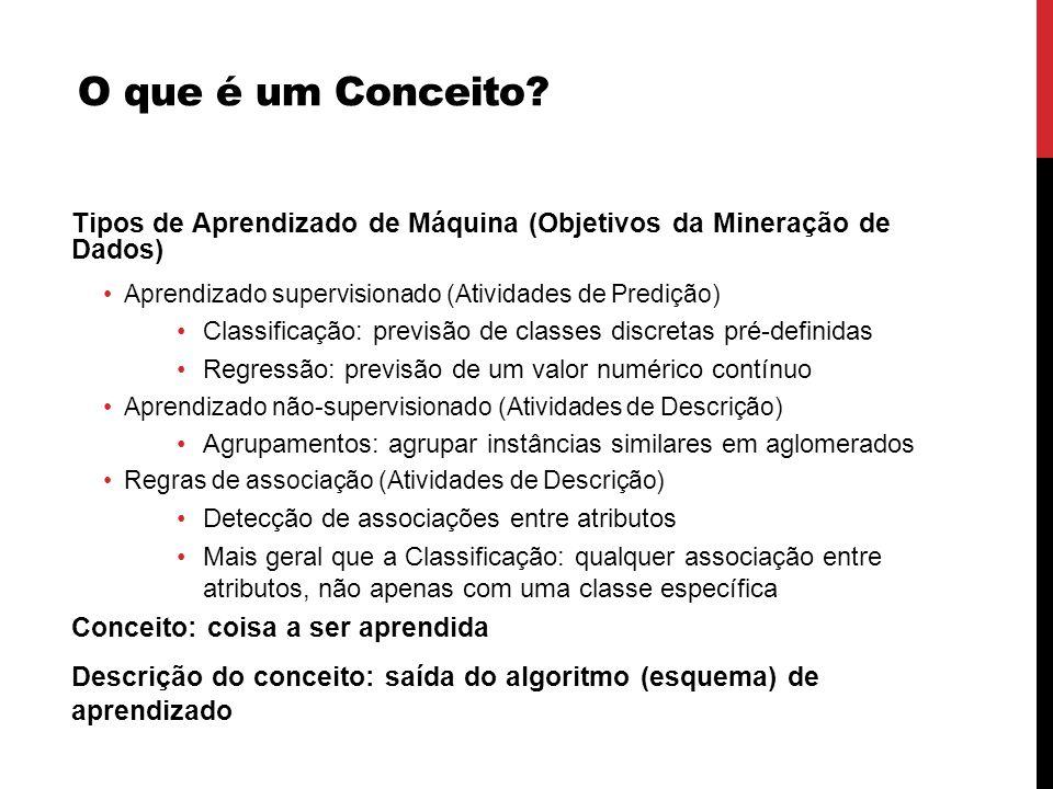 O que é um Conceito? Tipos de Aprendizado de Máquina (Objetivos da Mineração de Dados) Aprendizado supervisionado (Atividades de Predição) Classificaç