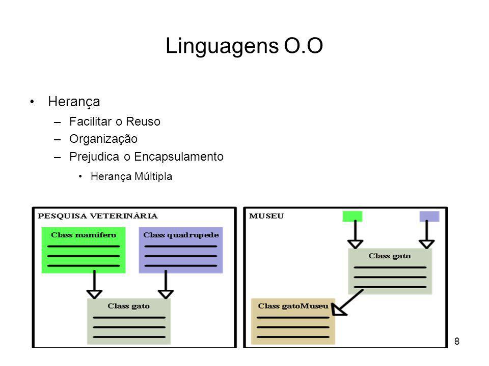 8 Linguagens O.O Herança –Facilitar o Reuso –Organização –Prejudica o Encapsulamento Herança Múltipla
