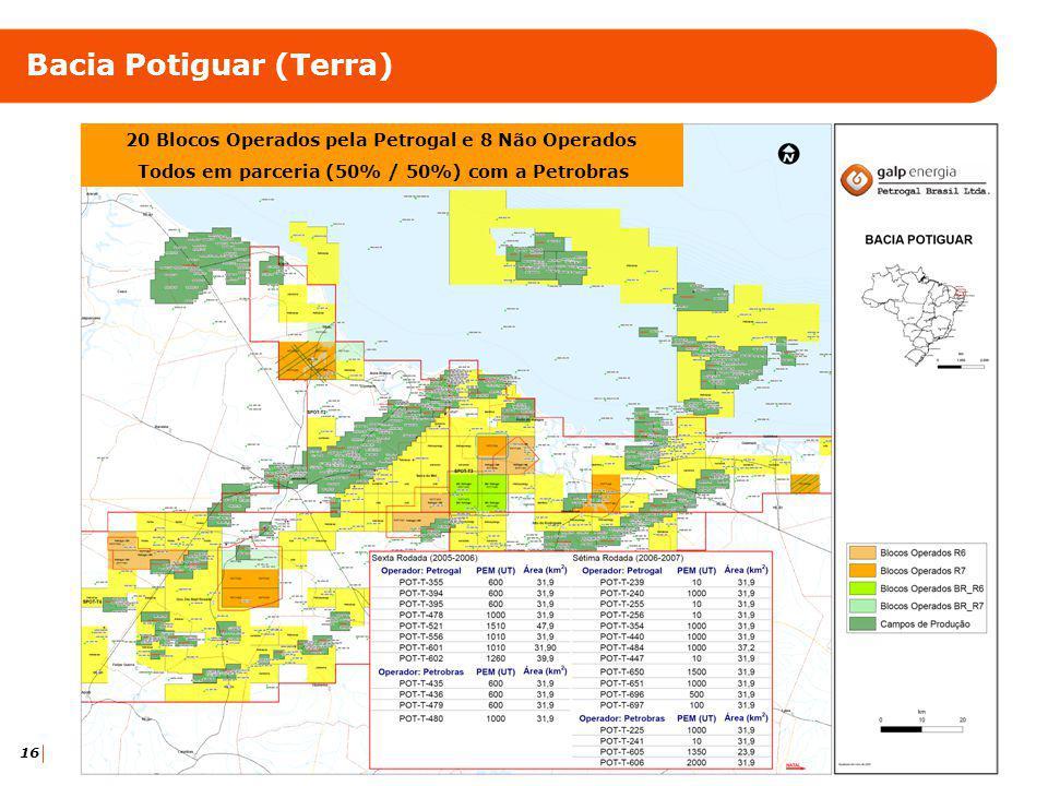 16 Bacia Potiguar (Terra) 20 Blocos Operados pela Petrogal e 8 Não Operados Todos em parceria (50% / 50%) com a Petrobras