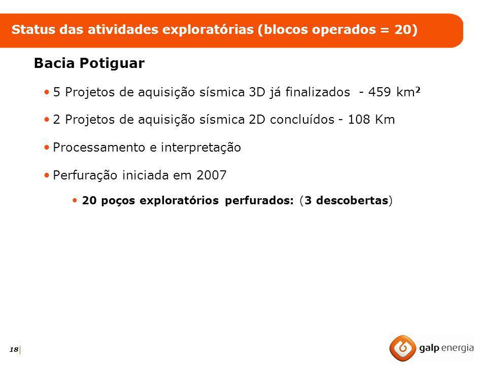 18 Status das atividades exploratórias (blocos operados = 20) Bacia Potiguar 5 Projetos de aquisição sísmica 3D já finalizados - 459 km 2 2 Projetos d