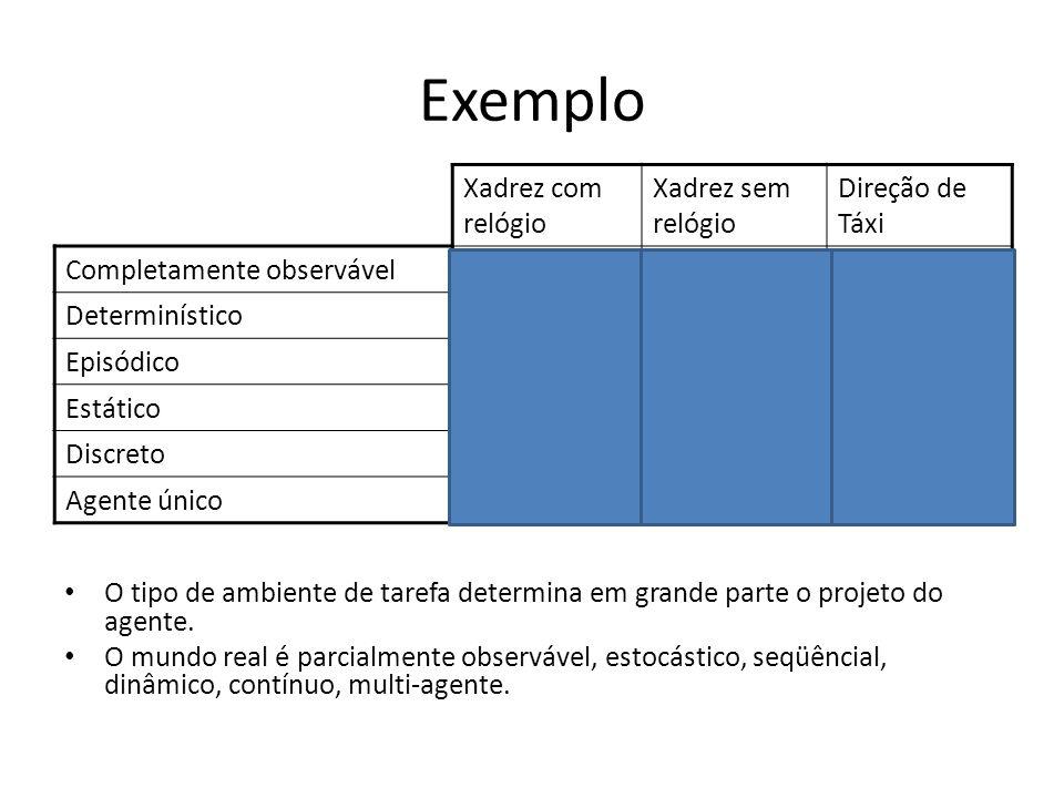 Exemplo Xadrez com relógio Xadrez sem relógio Direção de Táxi Completamente observávelSim Não DeterminísticoSim Não EpisódicoNão EstáticoSemiSimNão DiscretoSim Não Agente únicoNão O tipo de ambiente de tarefa determina em grande parte o projeto do agente.