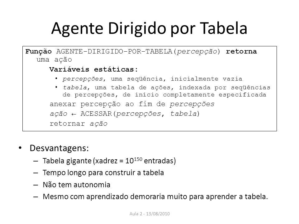 Agente Dirigido por Tabela Função AGENTE-DIRIGIDO-POR-TABELA(percepção) retorna uma ação Variáveis estáticas: percepções, uma seqüência, inicialmente vazia tabela, uma tabela de ações, indexada por seqüências de percepções, de início completamente especificada anexar percepção ao fim de percepções ação ACESSAR(percepções, tabela) retornar ação Desvantagens: – Tabela gigante (xadrez = 10 150 entradas) – Tempo longo para construir a tabela – Não tem autonomia – Mesmo com aprendizado demoraria muito para aprender a tabela.