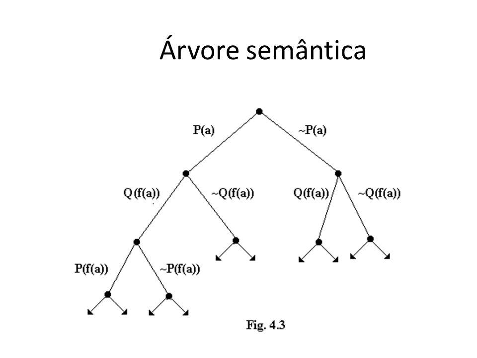 Árvore semântica S = {P(x), Q(f(x))} B = {P(a), Q(a), P(f(a)), Q(f(a)), P(f(f(a))),...}.