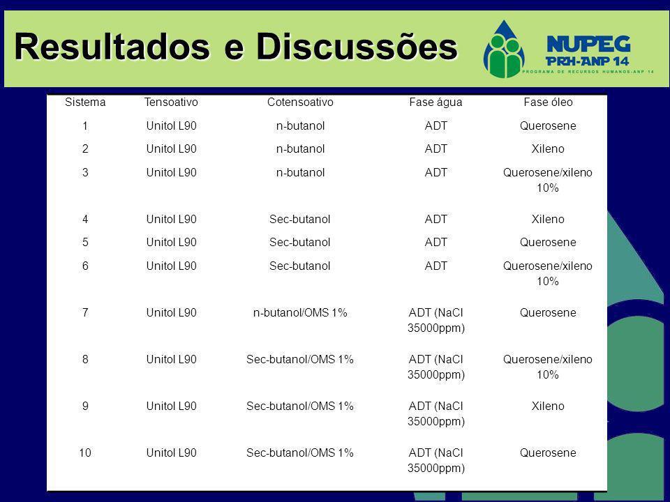 Resultados e Discussões SistemaTensoativoCotensoativoFase águaFase óleo 1Unitol L90n-butanolADTQuerosene 2Unitol L90n-butanolADTXileno 3Unitol L90n-bu