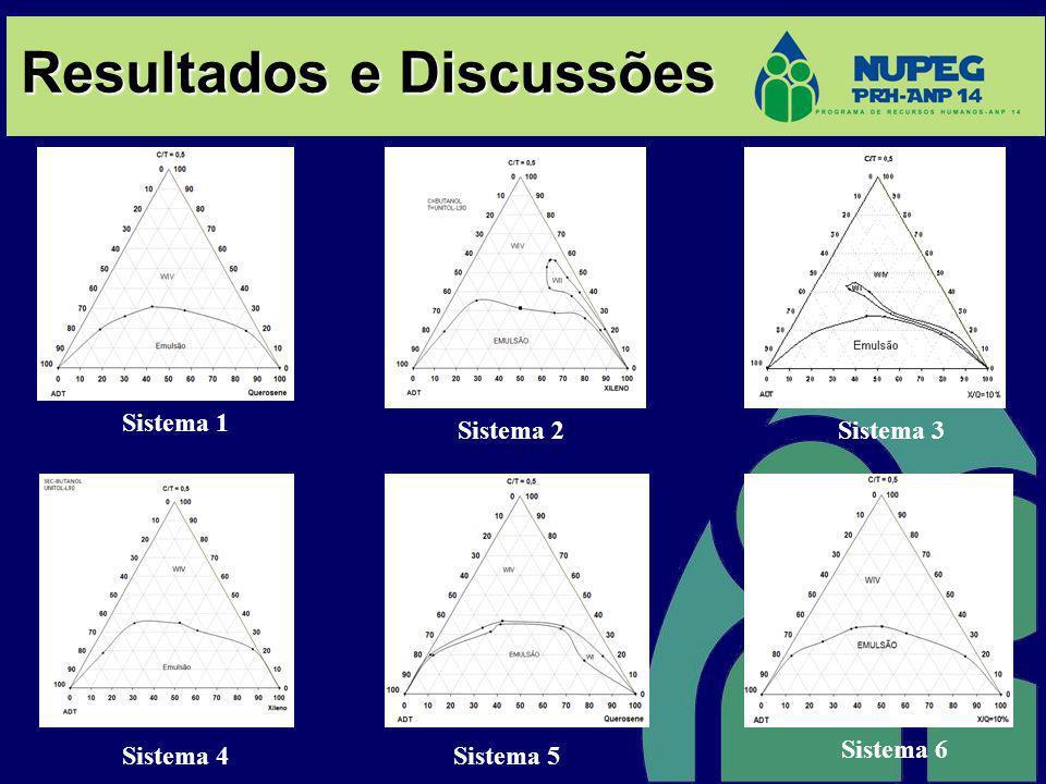 Resultados e Discussões Sistema 1 Sistema 2Sistema 3 Sistema 4Sistema 5 Sistema 6