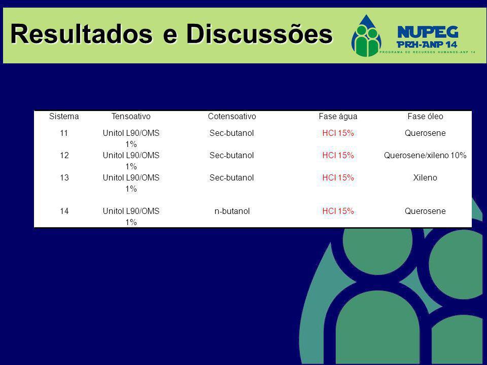 Resultados e Discussões SistemaTensoativoCotensoativoFase águaFase óleo 11 Unitol L90/OMS 1% Sec-butanolHCl 15%Querosene 12 Unitol L90/OMS 1% Sec-buta