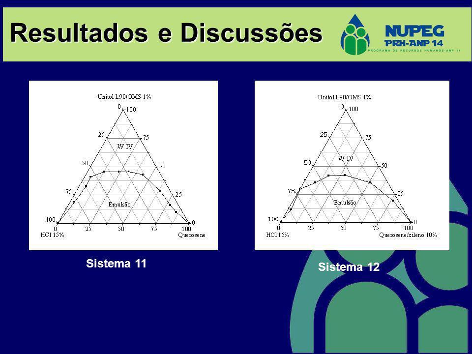 Resultados e Discussões Sistema 11 Sistema 12