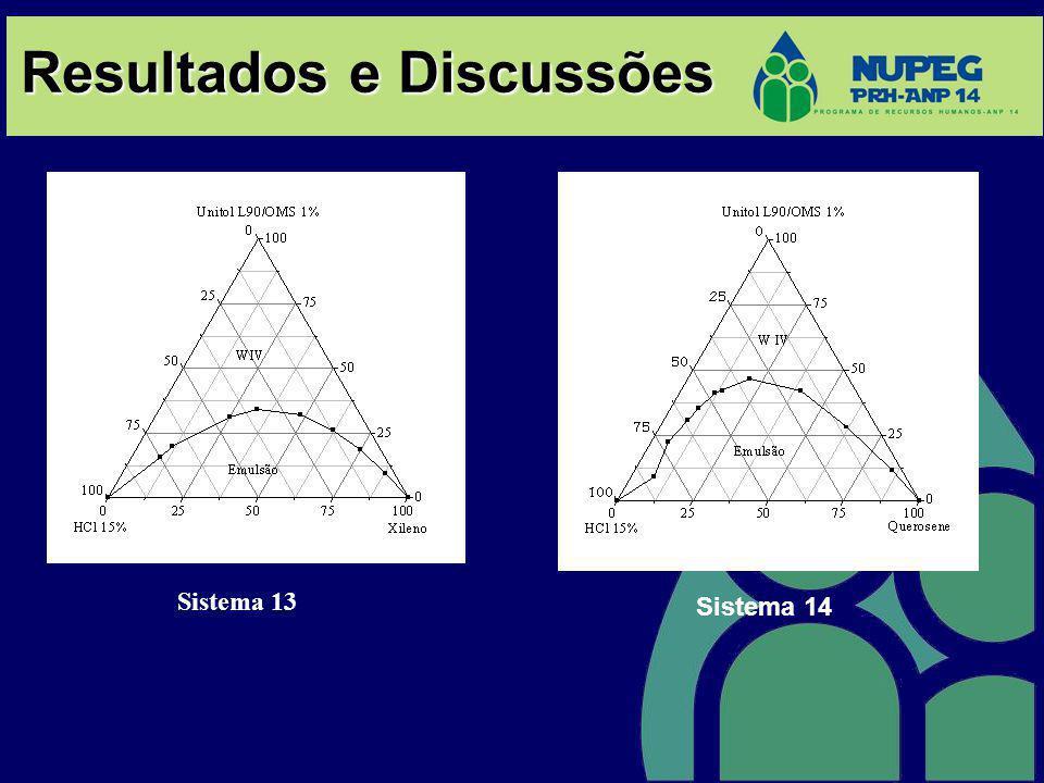 Resultados e Discussões Sistema 14 Sistema 13