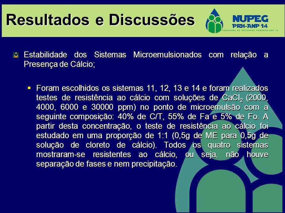 Resultados e Discussões Estabilidade dos Sistemas Microemulsionados com relação a Presença de Cálcio; Foram escolhidos os sistemas 11, 12, 13 e 14 e f