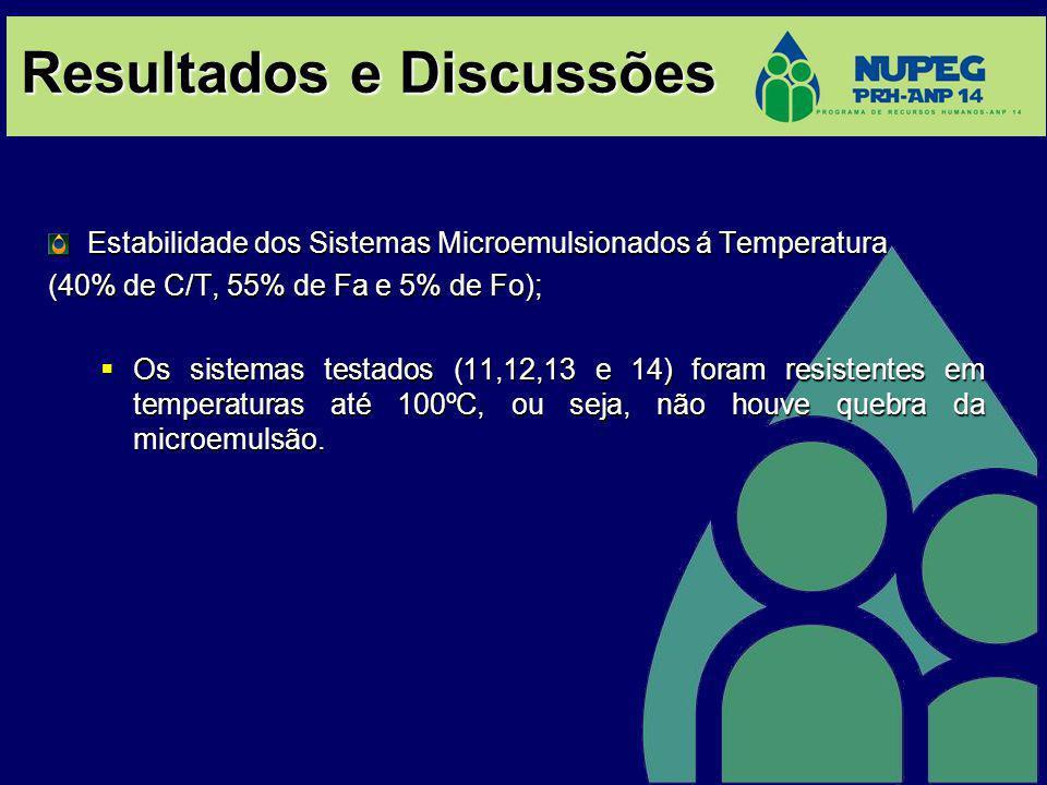 Resultados e Discussões Estabilidade dos Sistemas Microemulsionados á Temperatura (40% de C/T, 55% de Fa e 5% de Fo); Os sistemas testados (11,12,13 e