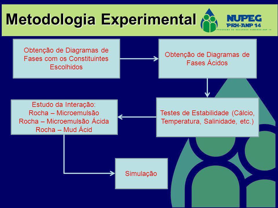 Metodologia Experimental Obtenção de Diagramas de Fases com os Constituintes Escolhidos Obtenção de Diagramas de Fases Ácidos Testes de Estabilidade (