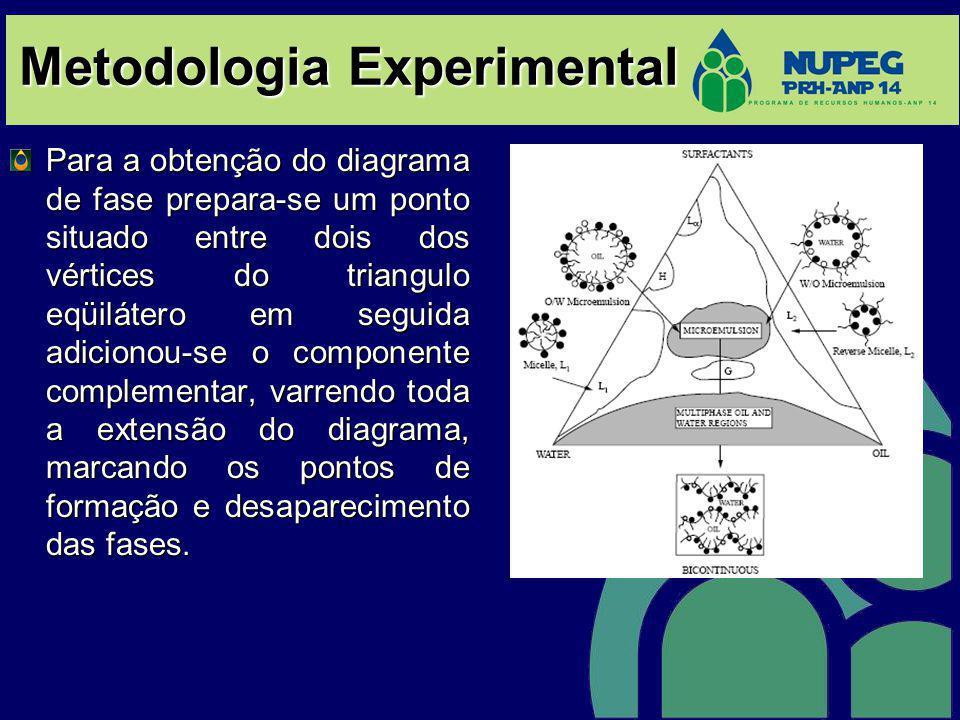 Metodologia Experimental Para a obtenção do diagrama de fase prepara-se um ponto situado entre dois dos vértices do triangulo eqüilátero em seguida ad