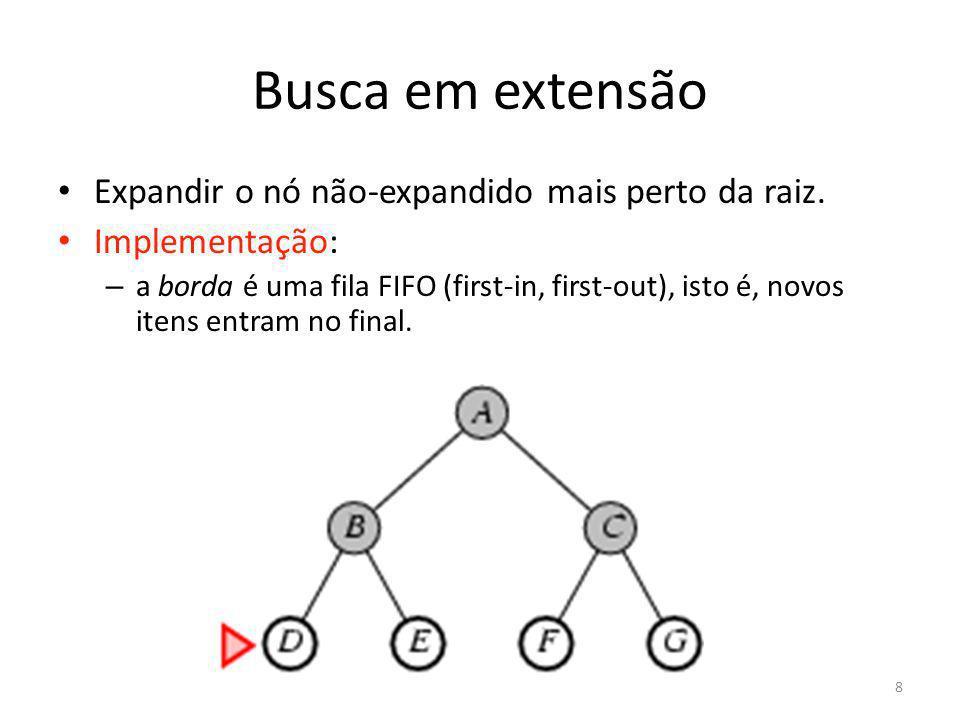 Busca em extensão Expandir o nó não-expandido mais perto da raiz. Implementação: – a borda é uma fila FIFO (first-in, first-out), isto é, novos itens
