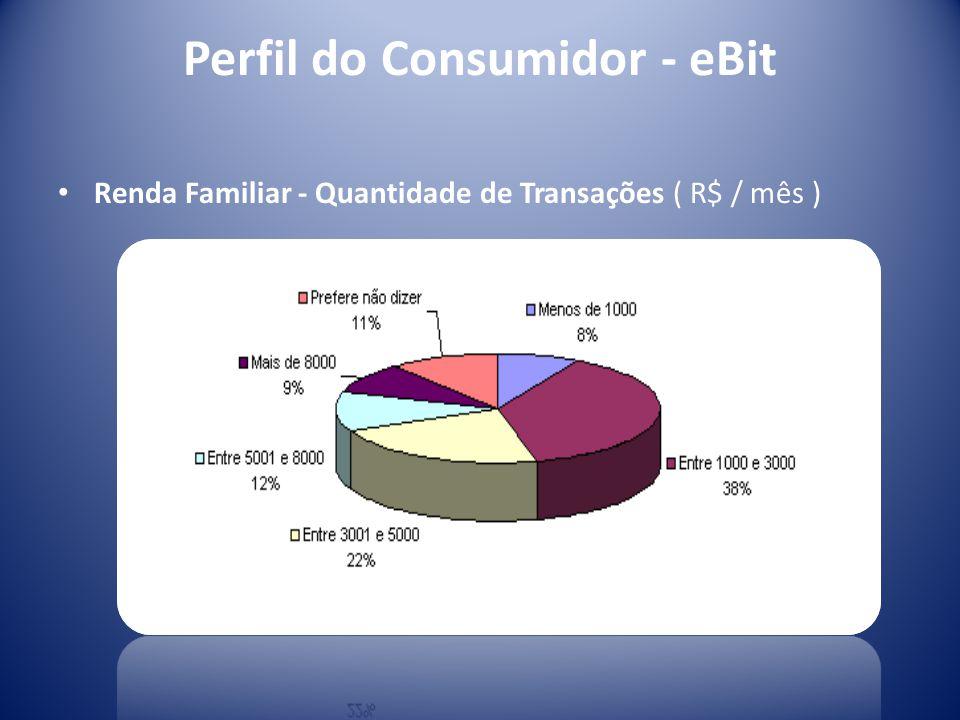 Perfil do Consumidor - eBit Renda Familiar - Quantidade de Transações ( R$ / mês )