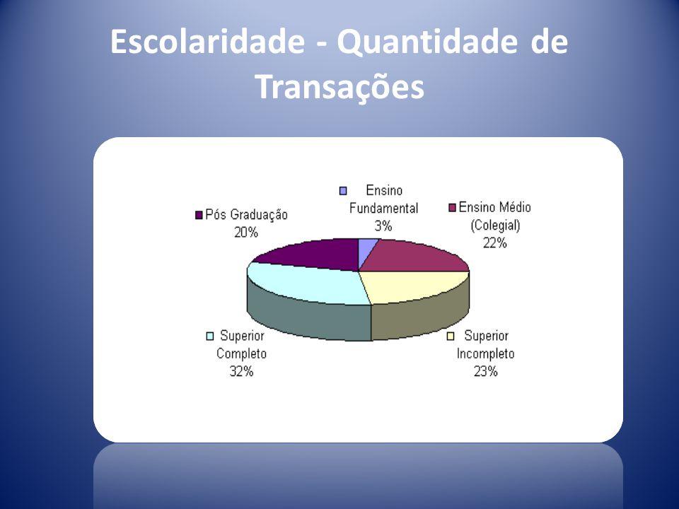 Escolaridade - Quantidade de Transações