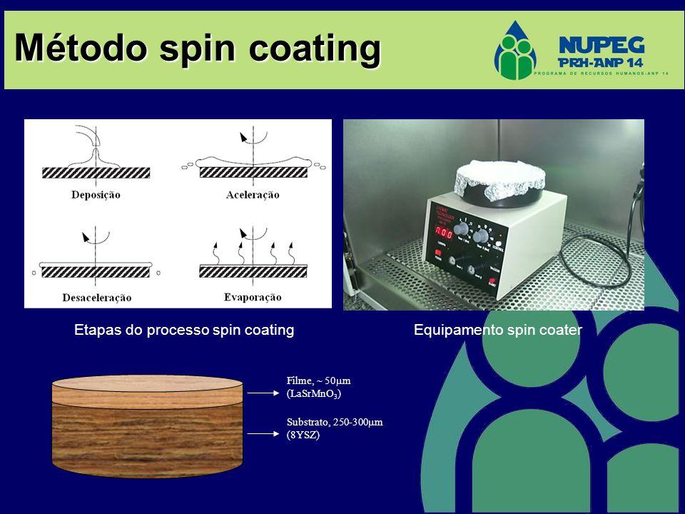 Método spin coating Filme, 50 m (LaSrMnO 3 ) Substrato, 250-300 m (8YSZ) Equipamento spin coater Etapas do processo spin coating