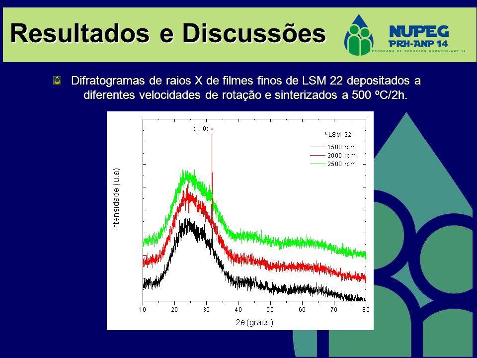 Resultados e Discussões Difratogramas de raios X de filmes finos de LSM 22 depositados a diferentes velocidades de rotação e sinterizados a 500 ºC/2h.