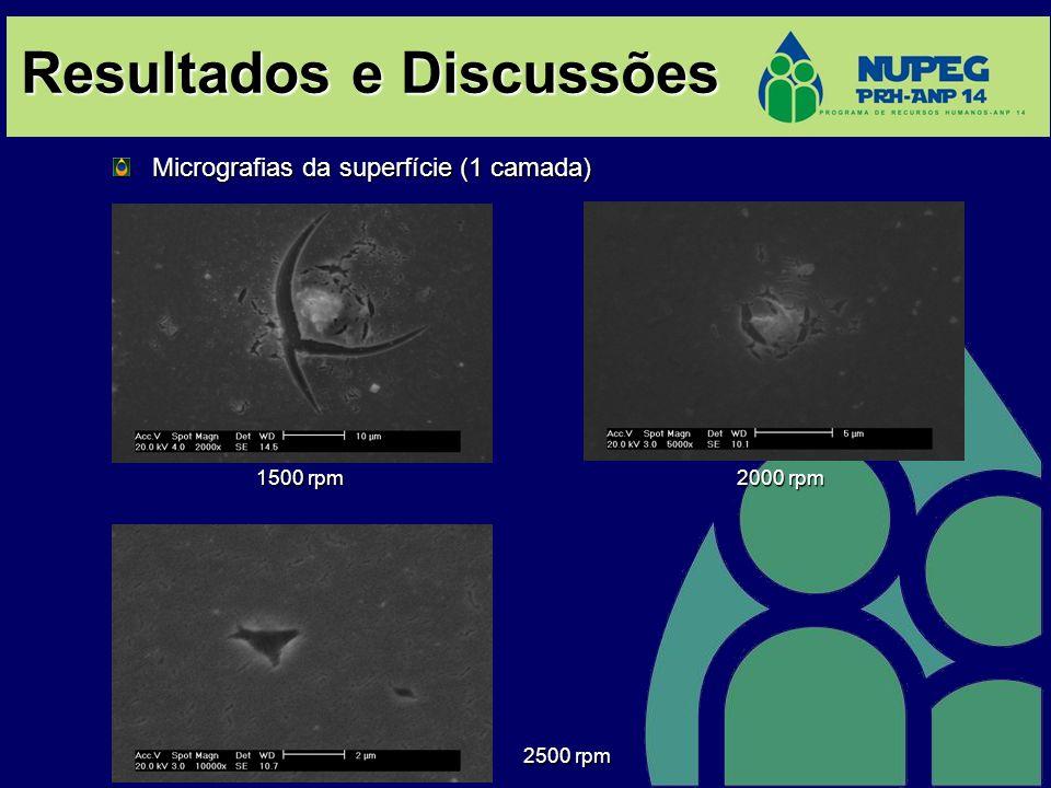 Resultados e Discussões Micrografias da seção transversal (1 camada) 1500 rpm 2000 rpm Análise de EDS